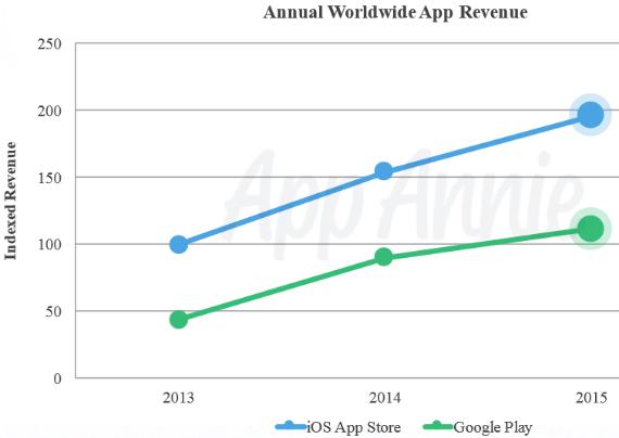 app-annie-downloads-2015-02-570