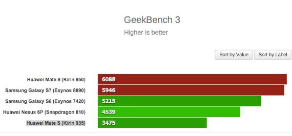 geekbench-3-570