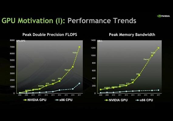 nvidia-gpu-cpu-trends