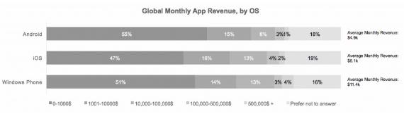Average-Windows-Phone-developer-01-570