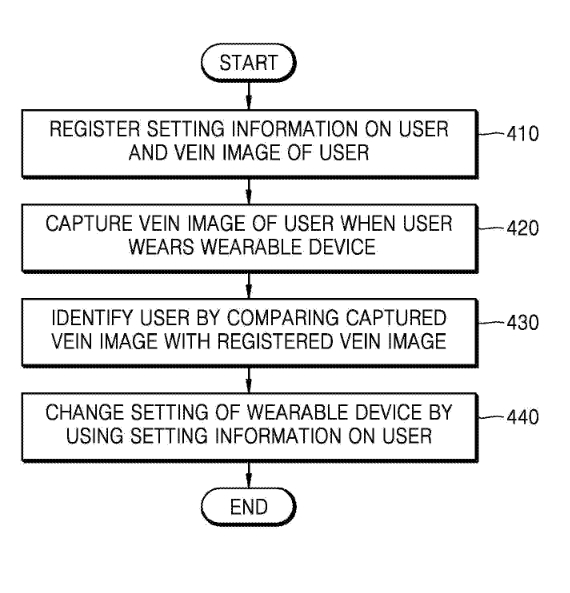 Samsung-patent-veins-verification-03-570