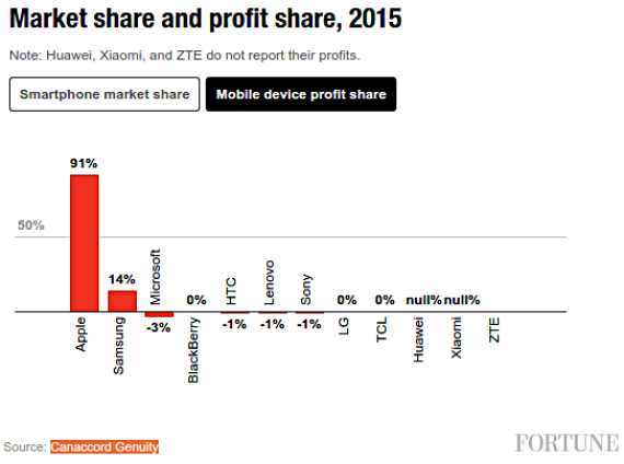 apple-profits-570