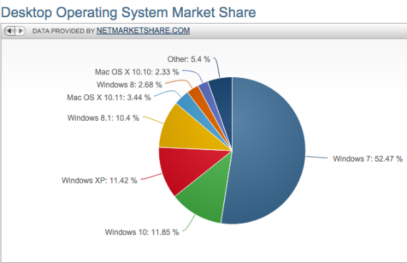 market-share-windows-10-570