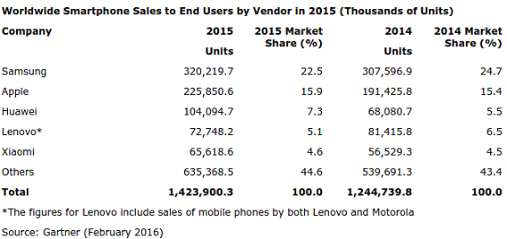 smartphone-sales-02-570