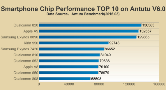 antutu-top-10-cpu-570