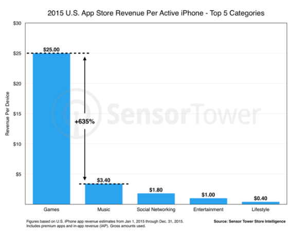 ios-revenue-01-570