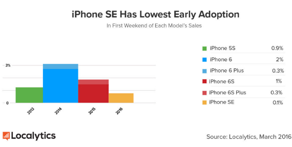 iPhone-SE-sales-02-570