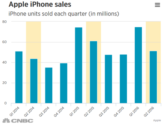 iphone-sales-570