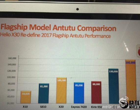 MediaTek Helio X30: Περνά από το Antutu και εντυπωσιάζει