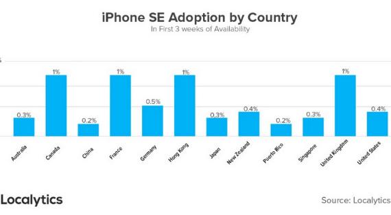 sales-iphone-se-570