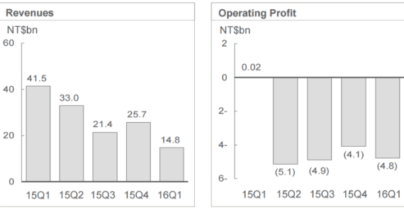HTC-revenue-profit-q1-570