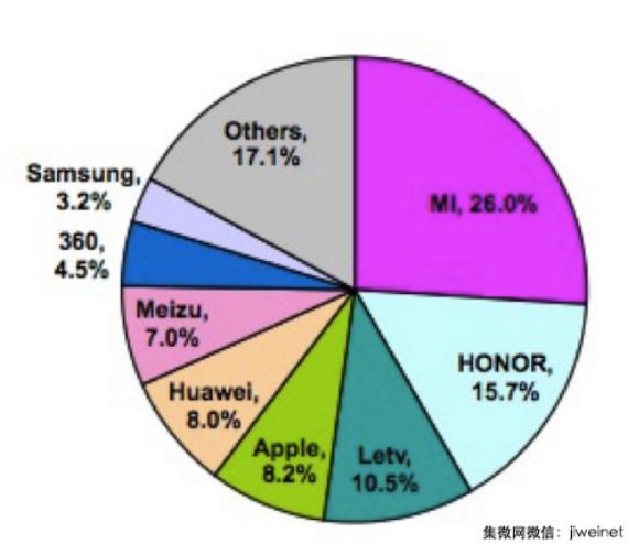 chart smartphone share