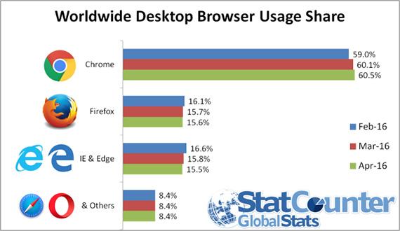 Firefox: Ξεπερνά τους browser της Microsoft για πρώτη φορά σε ποσοστό χρηστών