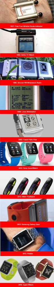 smartwatches history