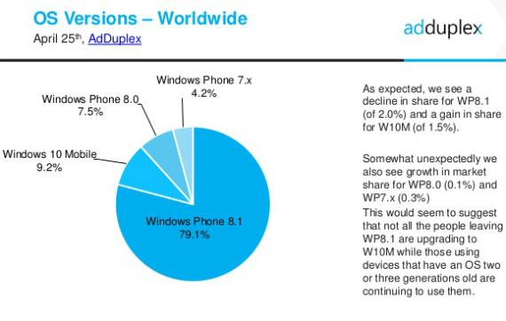 windows-phone-statistics-02-570