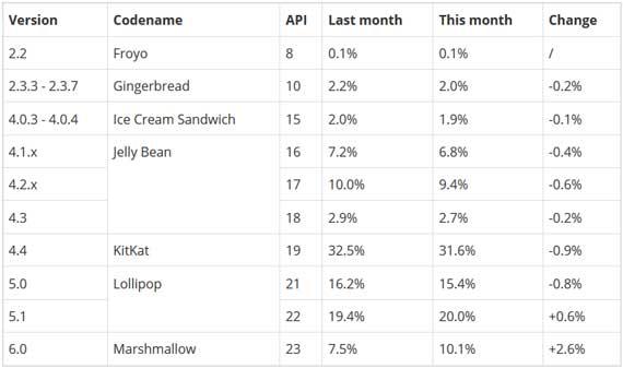 Android version market share Jun16 570