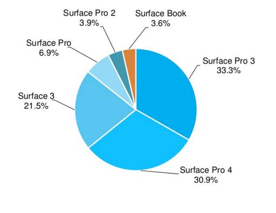 Surface-market-shares-570