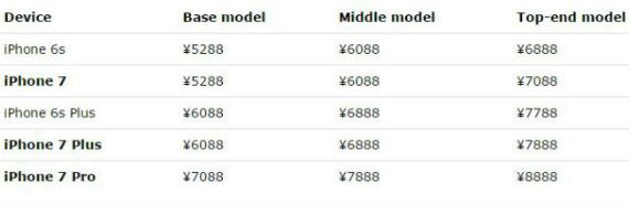 iPhone 7 pricing