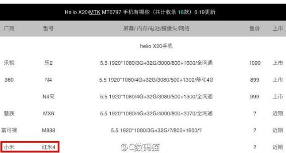 Xiaomi Redmi 4: Πληροφορίες για δεκαπύρηνο Mediatek Helio X20