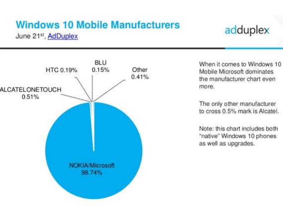 w10 mobile