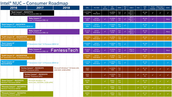 Intel-NUC-roadmap-570