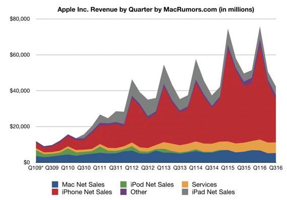 apple-quarter-sales-570