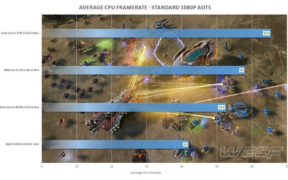 AMD-Zen-ES-AotS-Benchmarks-570