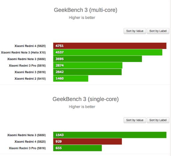 Xiaomi Redmi 4 benchmarks