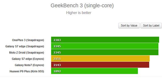 galaxy-note-7-geekbench3-singlecore-570