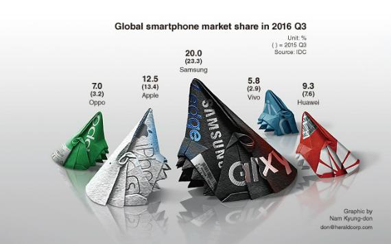 idc market share q3