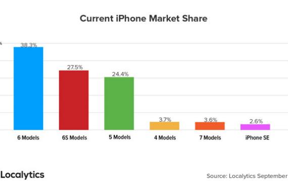active iphones