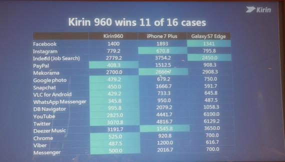 Huawei Kirin 960
