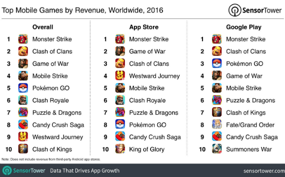 2016 mobile games