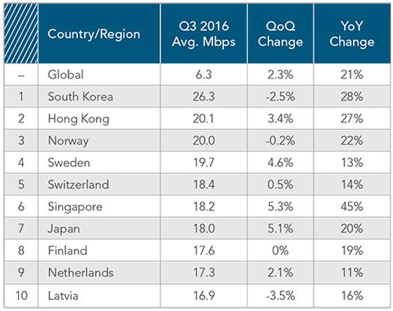 Η Ελλάδα 69η στις ταχύτητες ίντερνετ παγκοσμίως με 6.9Mbps