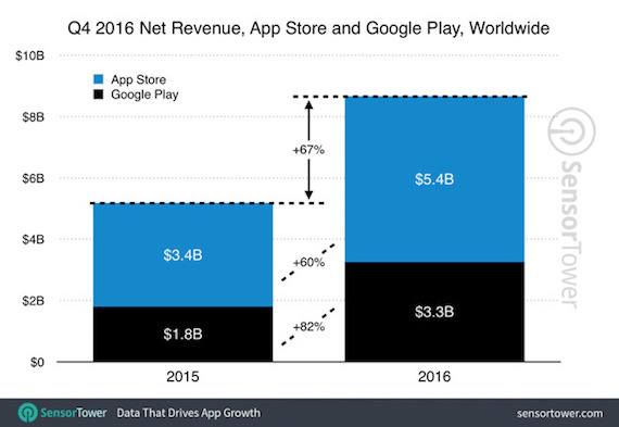 play store google play revenue Q4