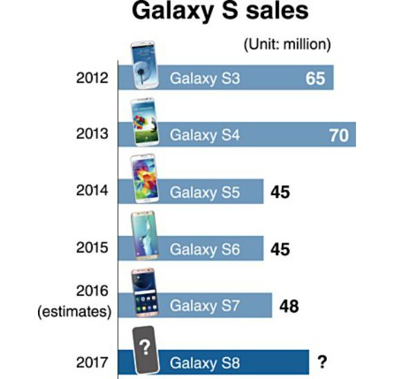 s8 sales target