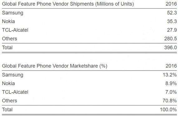 Feature Phone Sales 1