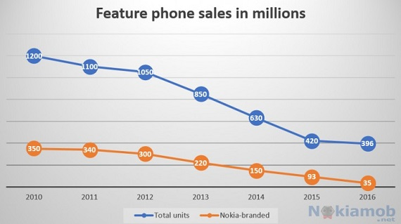 Nokia Feature Phone Sales