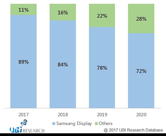 Samsung Amoled Market Share