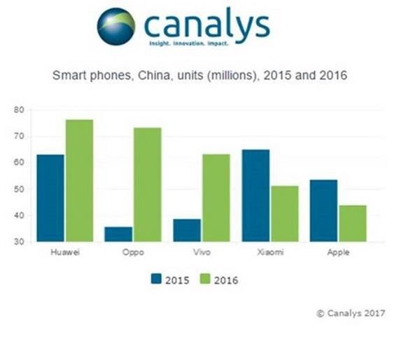 Το iPhone έπεσε στην 5η  θέση στην Κίνα, πίσω από την Xiaomi