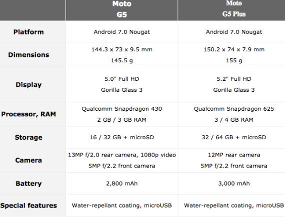 moto g5 vs g5 plus specs