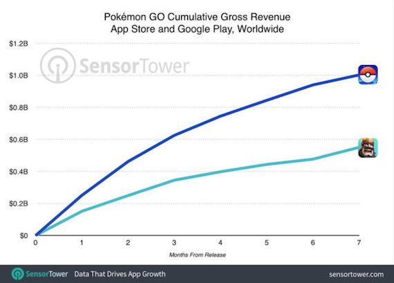 pokemon go one billion revenue
