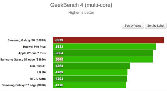 ggalaxy s8 exynos benchmark