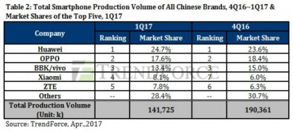 smartphone market