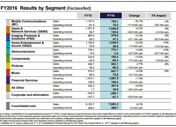 sony fiscal results