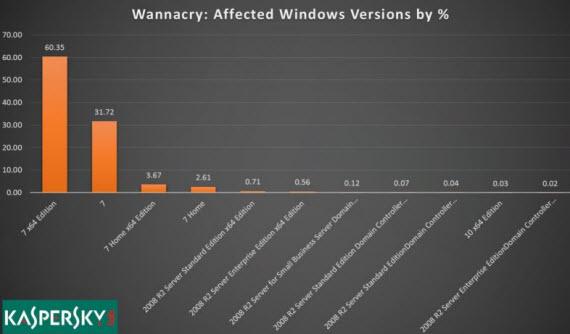 kaspersy wannacry chart