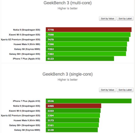 nokia 9 benchmarks