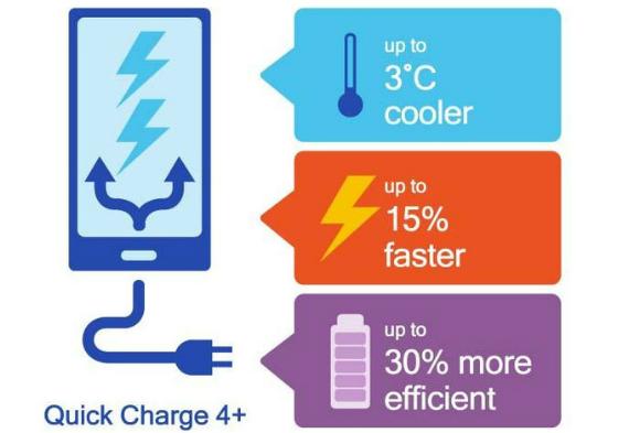 Qualcomm Quick-Charge 4 plus