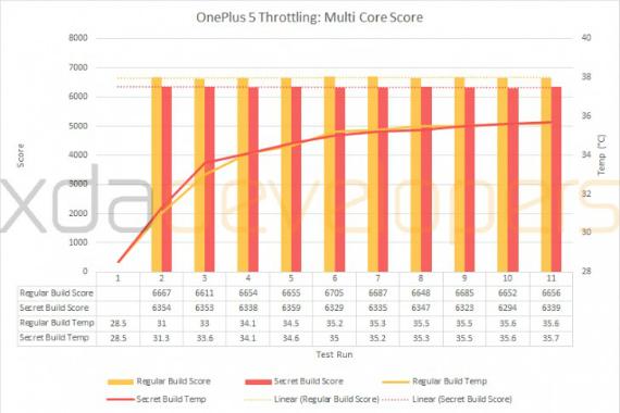 oneplus 5 benchmarks