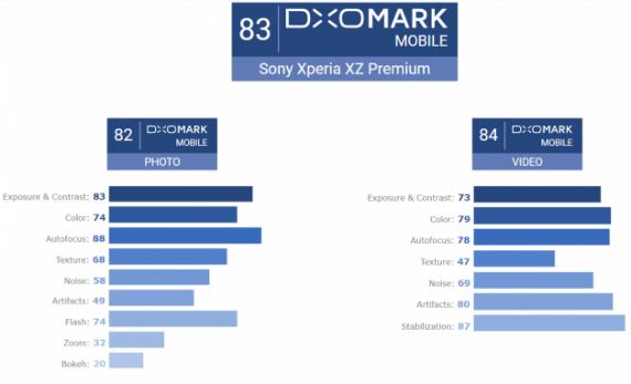 Xperia XZ Premium DxOMark